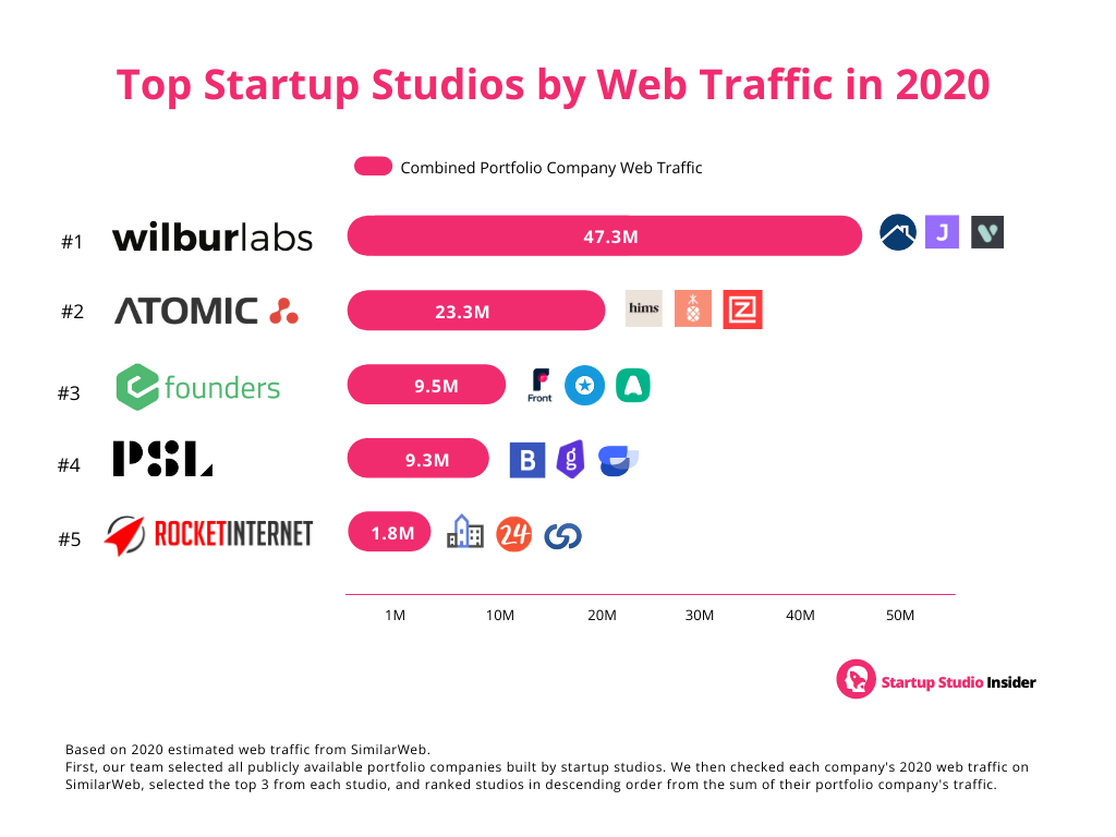 Top Startup Studios Ranked By 2020 Website Traffic, By Startup Studio Insider